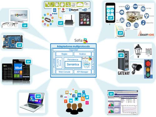 Infografía sobre las soluciones de conectividad que ofrece el acuerdo entre ambas compañías