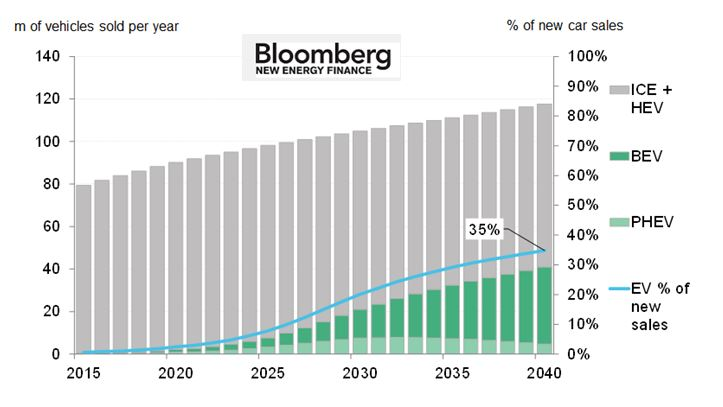 Gráfico que muestra los resultados del estudio sobre venta de vehículos eléctricos en 2040