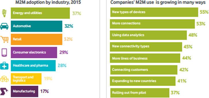 Gráfico sobre el crecimiento de la tecnología M2M en la industria