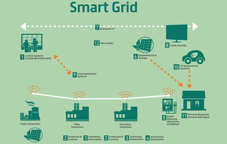 Uso de smart grids en el proyecto de Dubai