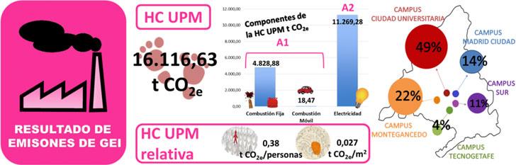 Infografía con los resultados del cálculo de huella de carbono de la UPM