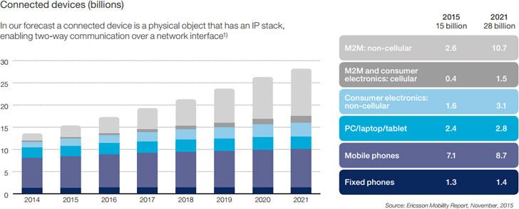 Previsión de dispositivos conectados en el mundo