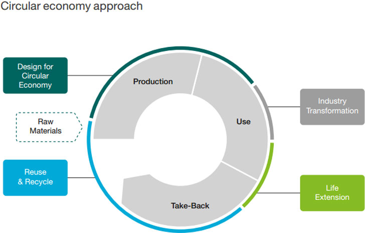 Esquema del enfoque de economía circular
