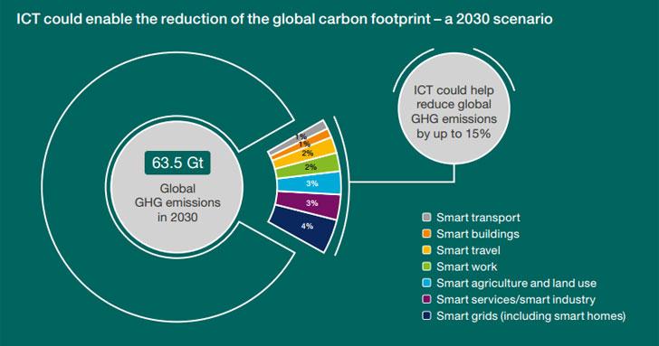 Esquema de reducción de emisiones CO2