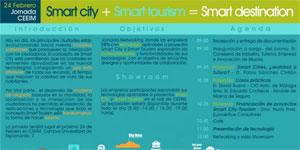 II Congreso Ciudades Inteligentes: Smart Tourism