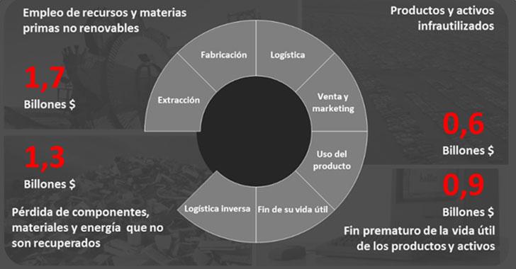 Gráfico de Estimación del impacto de la economía circular
