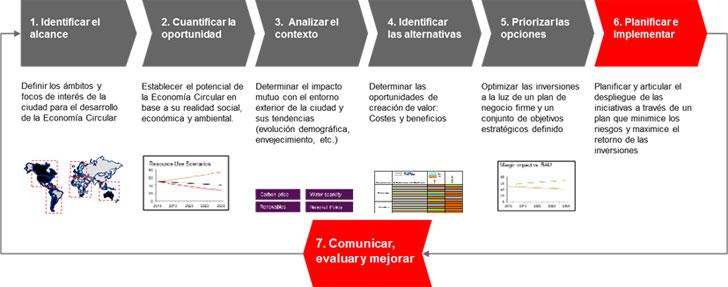 Infografía ilustrativa a alto nivel de la aproximación metodológica