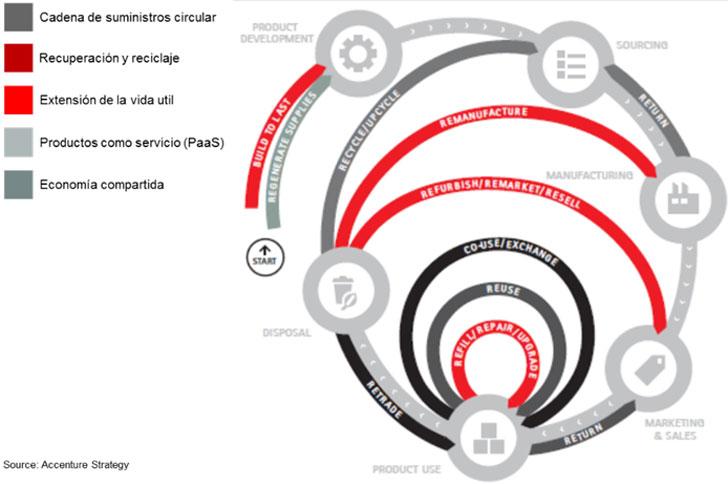Infografía Modelos de negocio de la Economía Circular