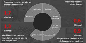 II Congreso Ciudades Inteligentes: Economía Circular