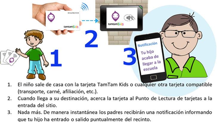 Esquema funcional de TamTam Kids