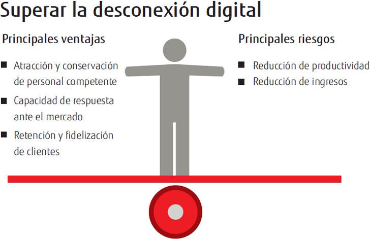 Gráfico sobre ventajas y riesgos de la digitalización