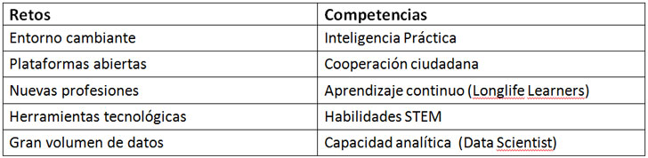 Principales retos y competencias asociadas
