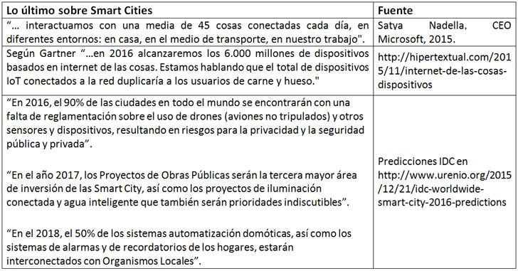 Últimas predicciones sobre Smart Cities