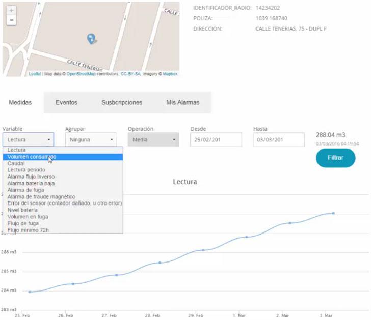 Visualización de datos obtenidos de un contador de agua