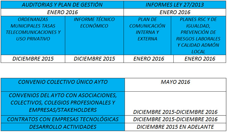 Calendario de actividades Open Government