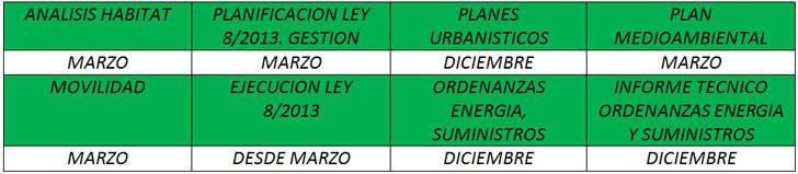 Calendario actividades BASE FÍSICA de la ciudad de Huelva
