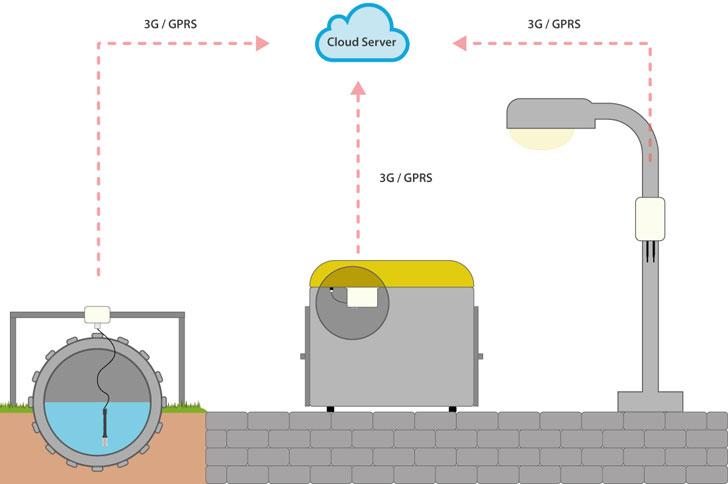 Esquema de funcionamiento del proyecto Smart City Castellón