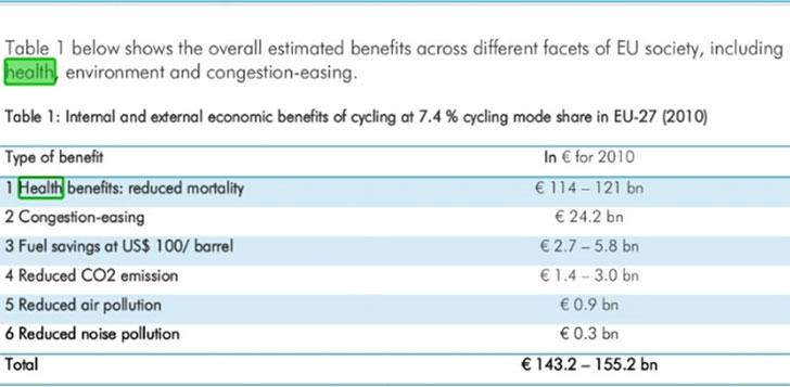 Beneficios económicos de aumentar a 7,4% el ratio de recorridos en bicicleta en EU27