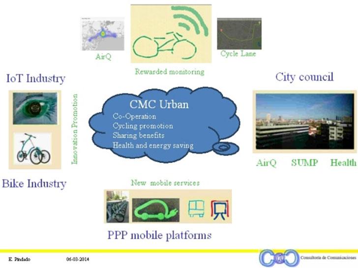 Modelo conceptual eco-sistema CMC-Urban
