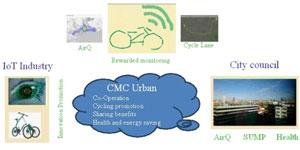 CMC-URBAN. Ciudadanos conectados por una mejor movilidad urbana