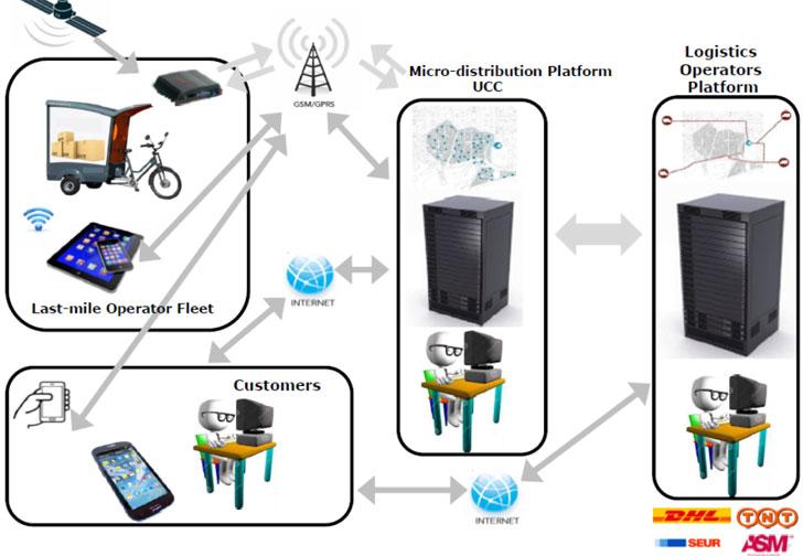 Arquitectura de la plataforma logística urbana inteligente