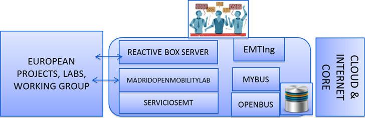 Esquema general de la plataforma MobilityLabs incluyendo el servidor de Gamificación