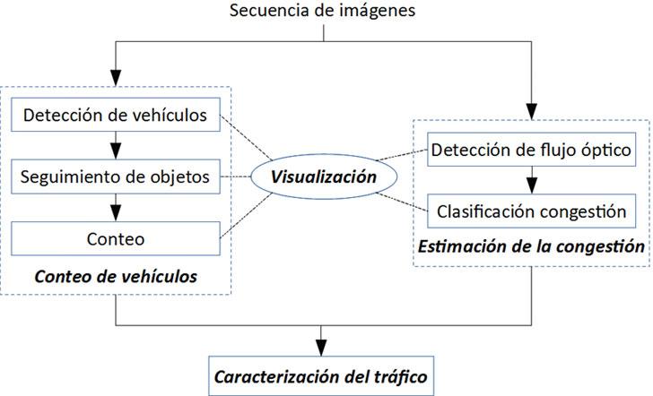 Diagrama de arquitectura general