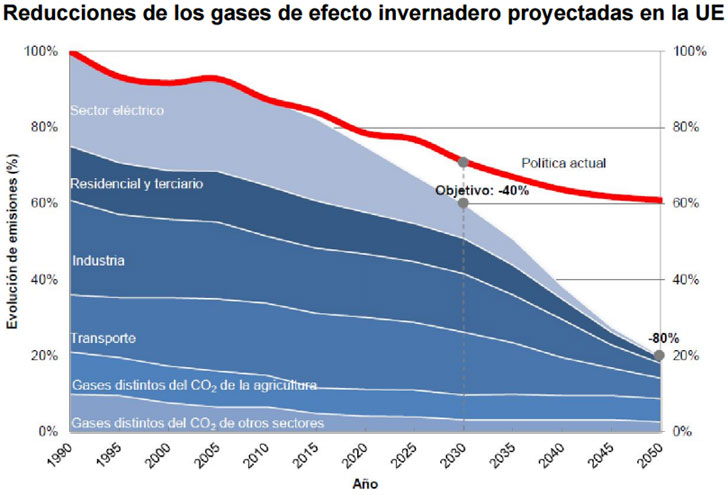 Esquema de evolución en la reducción de emisiones en los próximos años