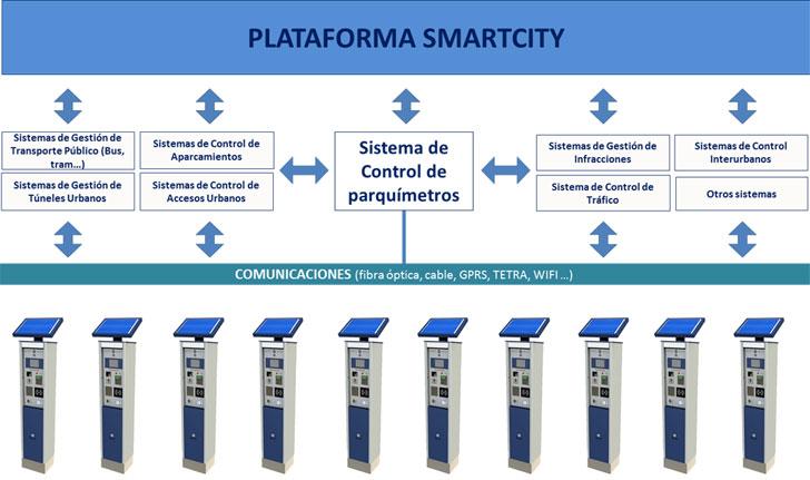 funcionalidad integrada en el concepto de Smartcity