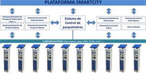 Movilidad como servicio, solución a los problemas de la movilidad urbana: usar la tecnología para poner en el centro al ciudadano y al medioambiente