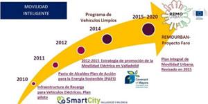 Remourban: hacia el desarrollo de la movilidad urbana sostenible en las Smart Cities