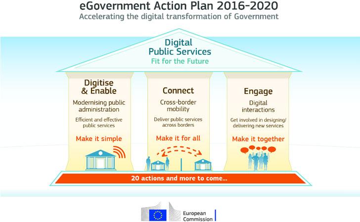 Esquema del Plan de Acción de la administración electrónica de la UE 2016-2020