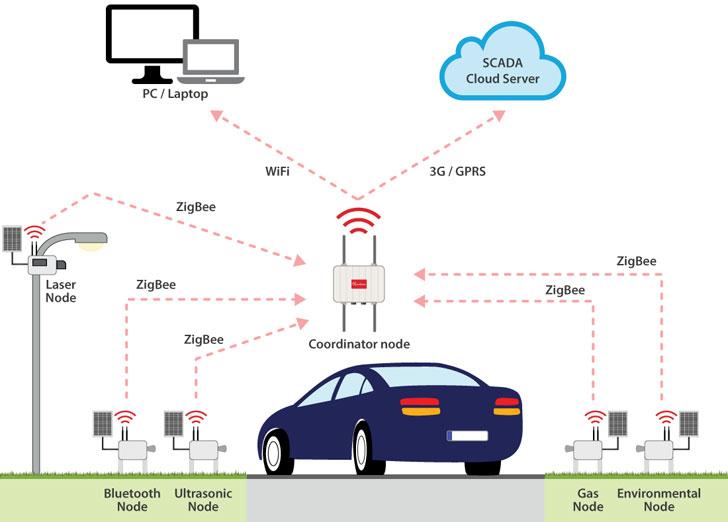 Diagrama de funcionamiento del sistema de sensores de tráfico en Málaga