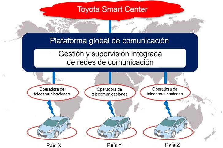 Esquema de funcionamiento de la plataforma de comunicaciones para la conectividad entre vehículos