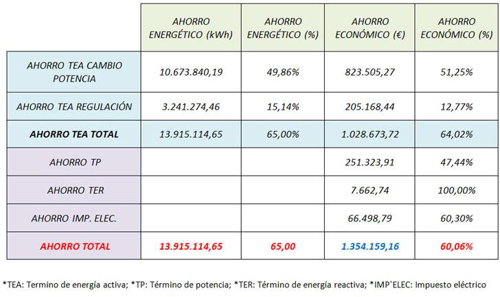 Desglose de ahorro energético y económico resultado de la auditoría energética