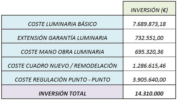 Volumen de la inversión necesaria en la iluminación exterior de la ciudad