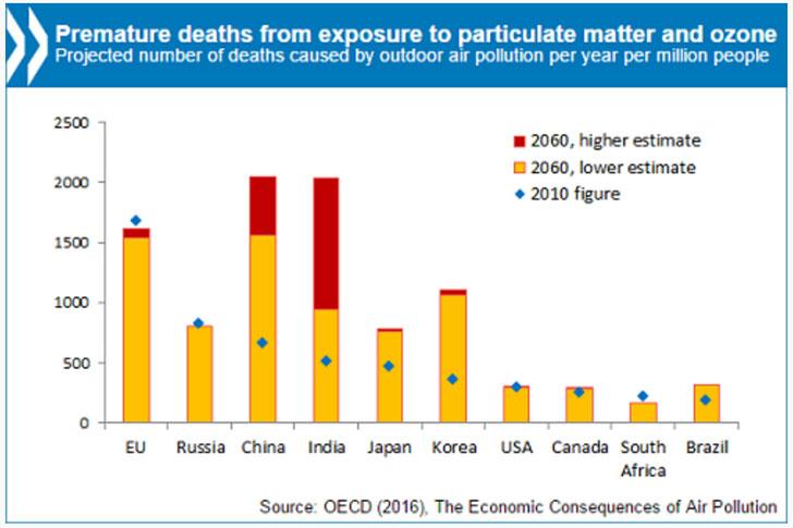 Gráfica sobre previsión de aumento de tasa de mortalidad por la contaminación del aire