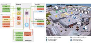 Plataforma de gestión colaborativa de energía para infraestructuras a nivel de vecindario