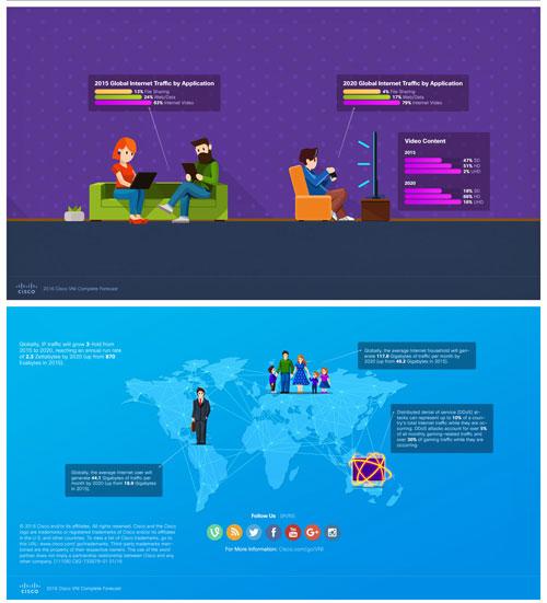 Infografía de uso de dispositivos conectados en los hogares del mundo