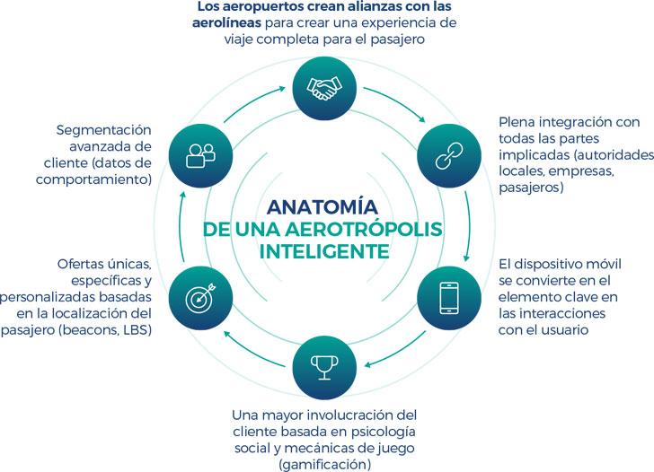Comarch Aeropuertos 3.0. Anatomía de un aeropuerto inteligente. Aerotrópolis