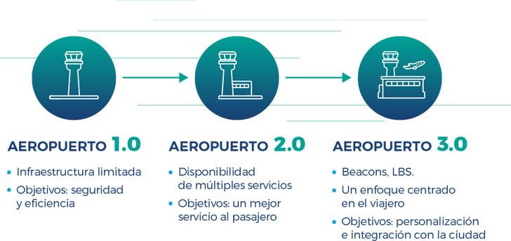Comarch Aeropuerto 3.0. Esquema de la evolución de los aeropuertos gracias a la tecnología