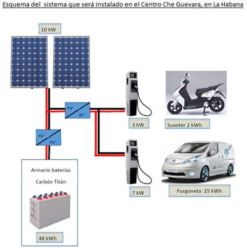 Un sistema de movilidad limpia con almacenamiento eléctrico. Esquema del proyecto piloto que se va a establecer en La Habana