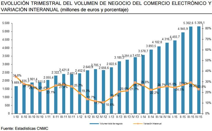 El comercio electrónico en España crece un 23% a finales de 2015. Gráfico en el que aparece el aumento en el volumen de negocio