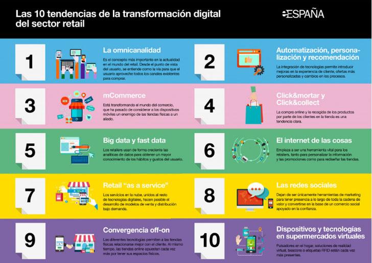 La Transformación Digital del comercio en España en un estudio publicado por la Fundación Orange. Diez tendencias de cambio en el retail