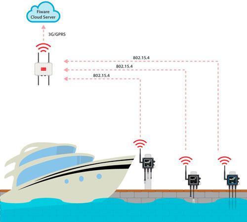 Una red inalámbrica de nodos para monitorizar la Marina de Patras. Sistema de comunicaciones