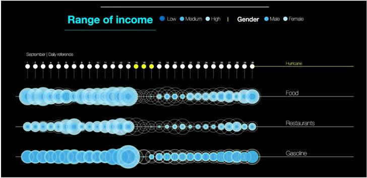 Resultados de mediciones de operaciones financieras antes y después de una catástrofe natural