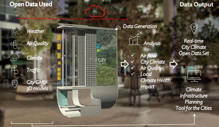'Árboles urbanos' inteligentes para reducir la contaminación del aire. Esquema de funcionamiento del CityTree