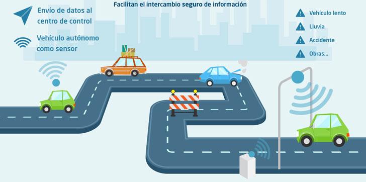 España participa en un proyecto de conducción autónoma en Europa. Indra lidera el proyecto