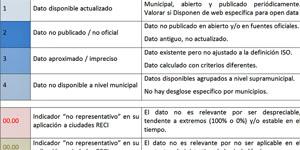 Caracterización y aplicación práctica de la metodología ISO 37120 para ciudades pertenecientes a la RECI
