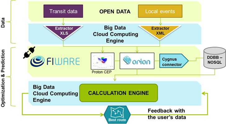 arquitectura de la plataforma circulaB